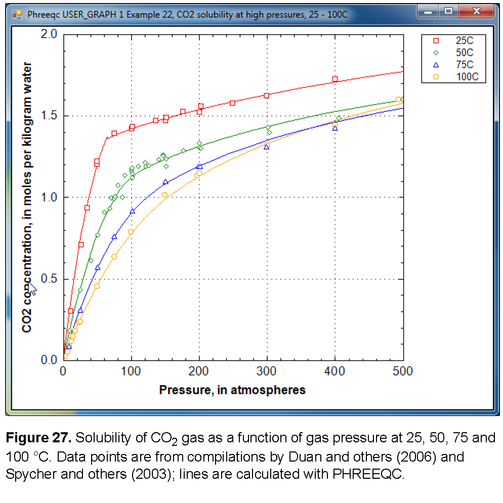 Example 22 modeling gas solubilities co2 at high pressures at low pressures the concentration of co2 increases near linearly with pressure at 25 c and pressures higher than 62 atm the concentration increases buycottarizona Images